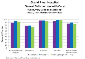 GRH20131118%20Overall%20patient%20experience